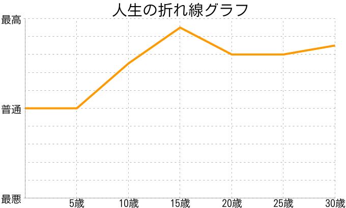 小泉 春貴さんの人生の折れ線グラフ