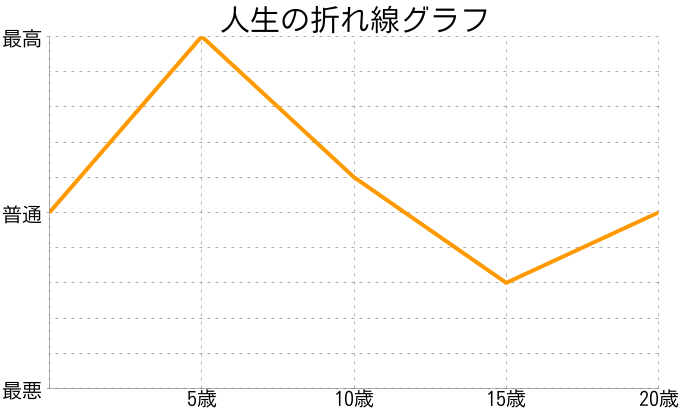 李音さんの人生の折れ線グラフ