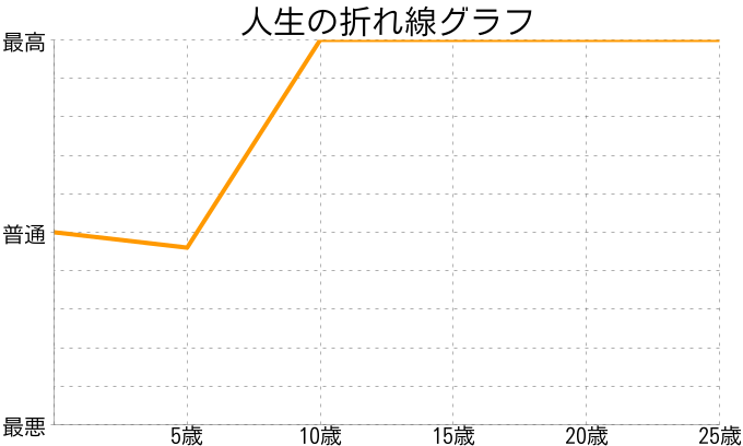 コシダさんの人生の折れ線グラフ