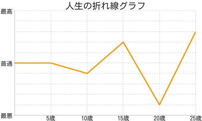 宮本孟さんの人生の折れ線グラフ